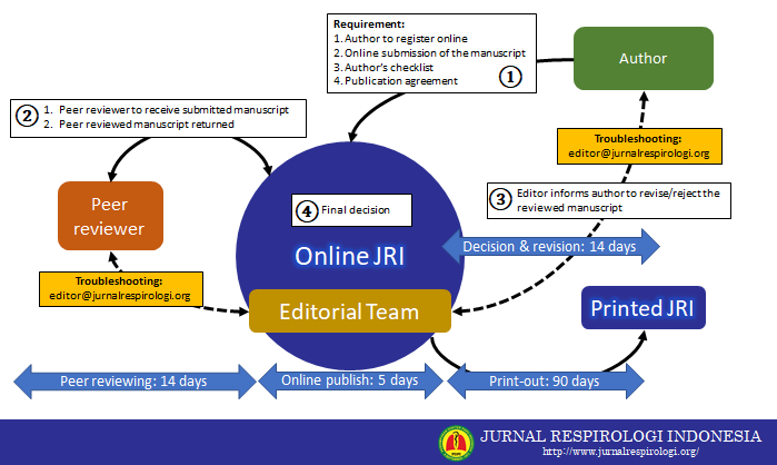 Figure 1. Manuscript submission and review workflow of the JRI